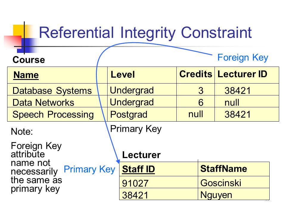 14 Referential Integrity Constraint Name Level CreditsLecturer ID Database Systems Undergrad 338421 Data Networks Undergrad 6 Speech ProcessingPostgrad null Course Primary Key Staff ID StaffName 91027 Goscinski 38421 Nguyen Lecturer Foreign Key null 38421 Primary Key Note: Foreign Key attribute name not necessarily the same as primary key