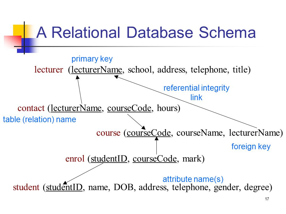 17 A Relational Database Schema lecturer (lecturerName, school, address, telephone, title) course (courseCode, courseName, lecturerName) contact (lecturerName, courseCode, hours) enrol (studentID, courseCode, mark) student (studentID, name, DOB, address, telephone, gender, degree) referential integrity link foreign key primary key table (relation) name attribute name(s)