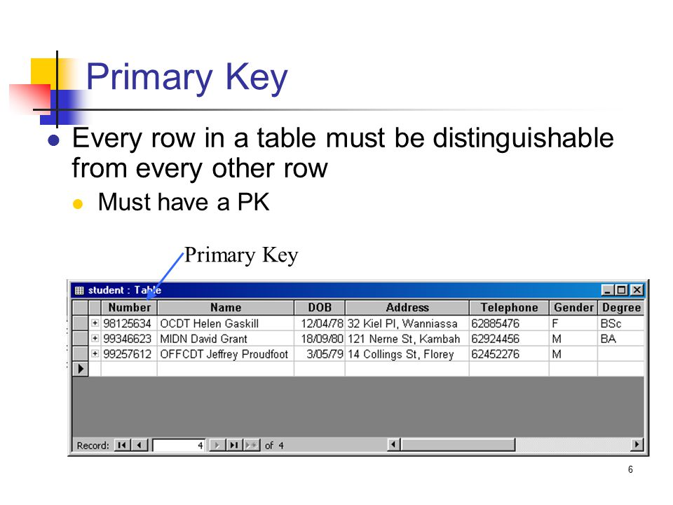 6 Primary Key Every row in a table must be distinguishable from every other row Must have a PK