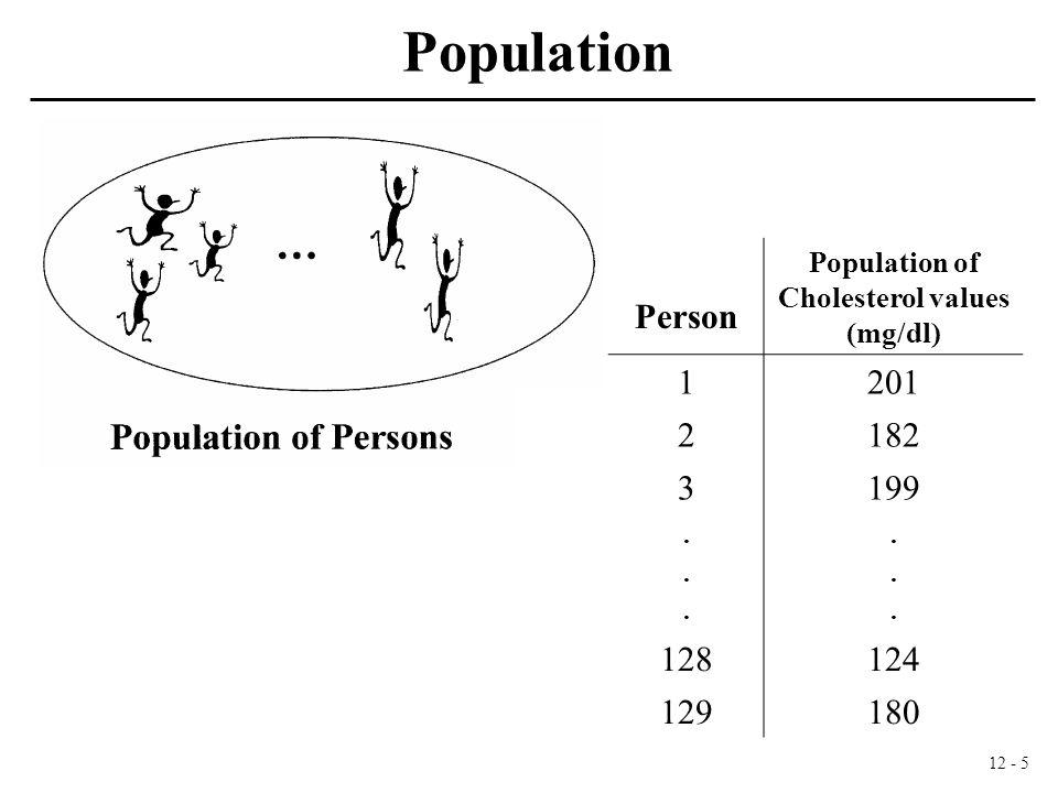 12 - 6 Population of Cholesterol values