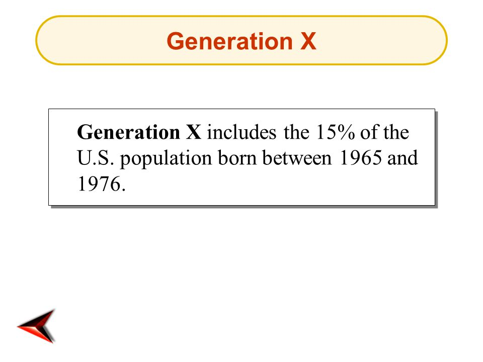 Generation X Generation X includes the 15% of the U.S. population born between 1965 and 1976.