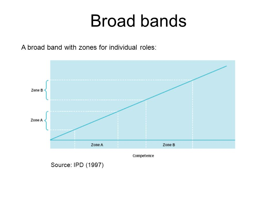 Broad bands A broad band with zones for individual roles: Source: IPD (1997)