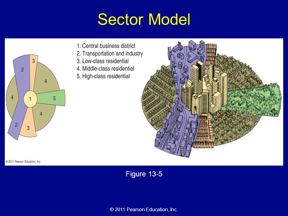 © 2011 Pearson Education, Inc. Sector Model Figure 13-5