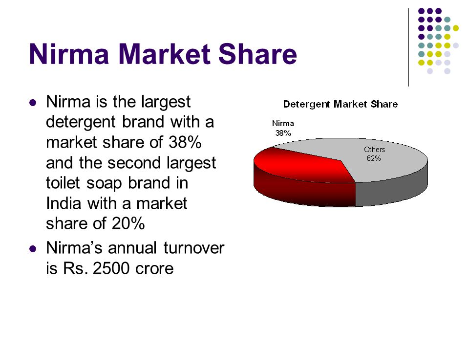 Nirma Market Share Nirma is the largest detergent brand with a market share of 38% and the second largest toilet soap brand in India with a market share of 20% Nirma's annual turnover is Rs.