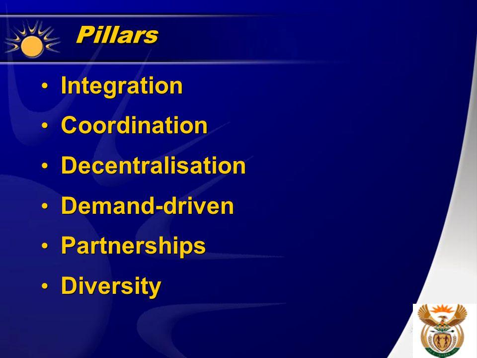 Pillars Integration Coordination Decentralisation Demand-driven Partnerships Diversity Integration Coordination Decentralisation Demand-driven Partnerships Diversity