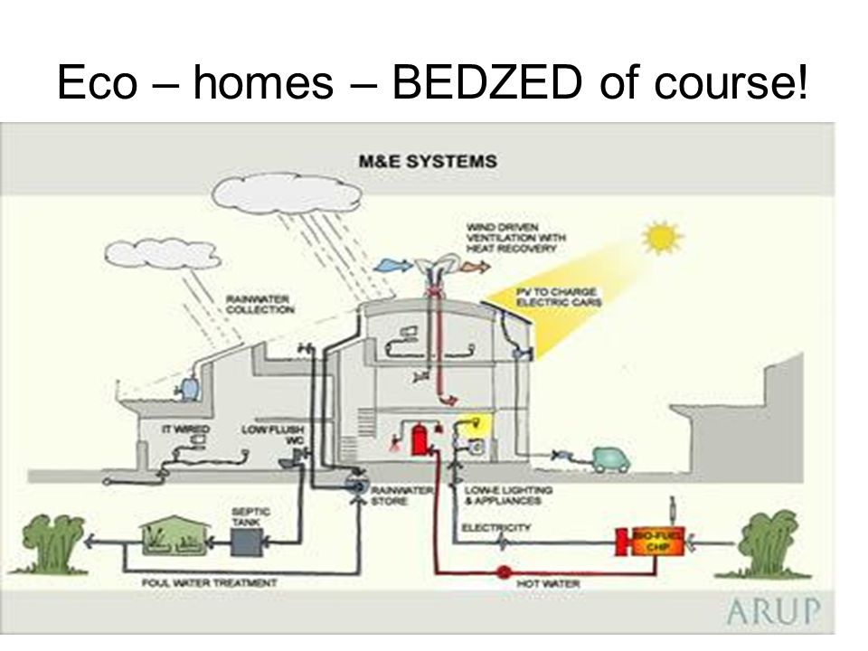 Eco – homes – BEDZED of course!