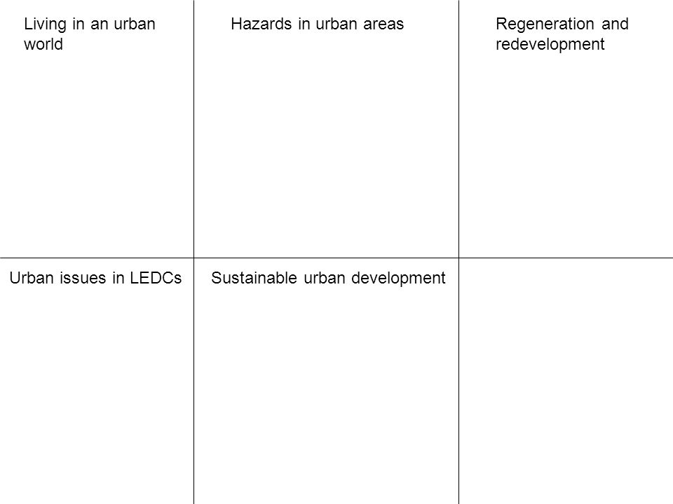 Living in an urban world Hazards in urban areasRegeneration and redevelopment Urban issues in LEDCsSustainable urban development