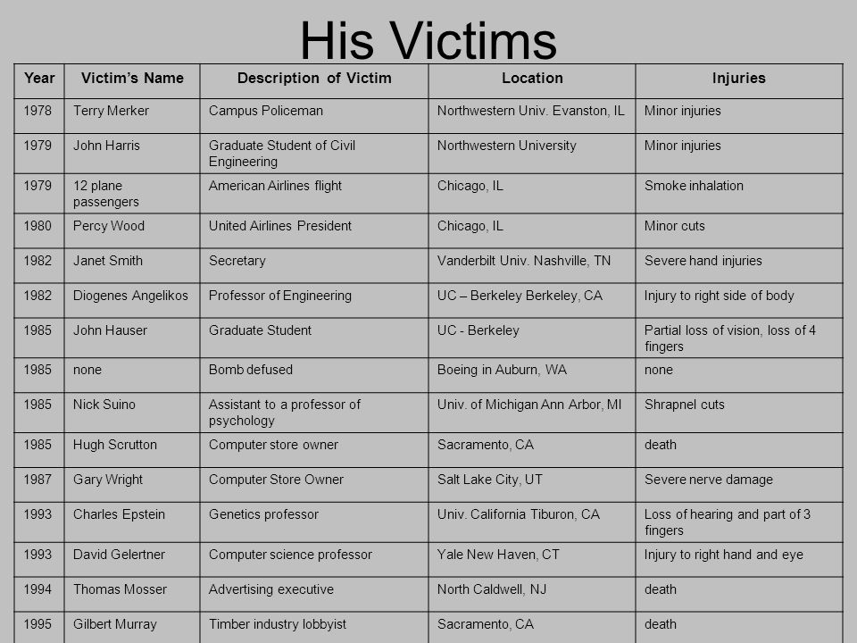 His Victims YearVictim's NameDescription of VictimLocationInjuries 1978Terry MerkerCampus PolicemanNorthwestern Univ.