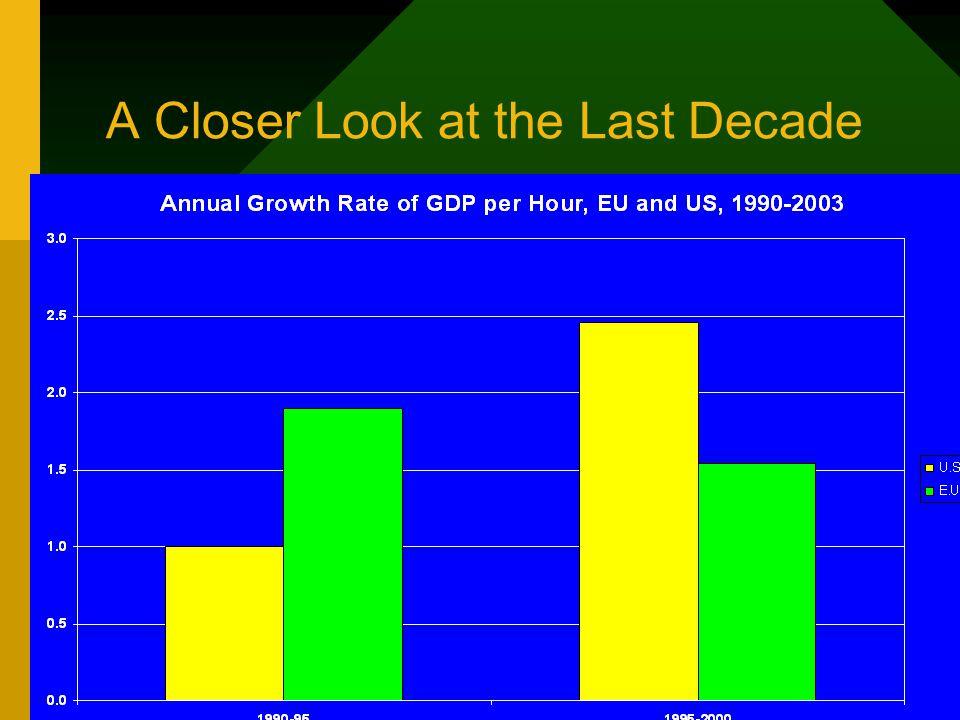 A Closer Look at the Last Decade
