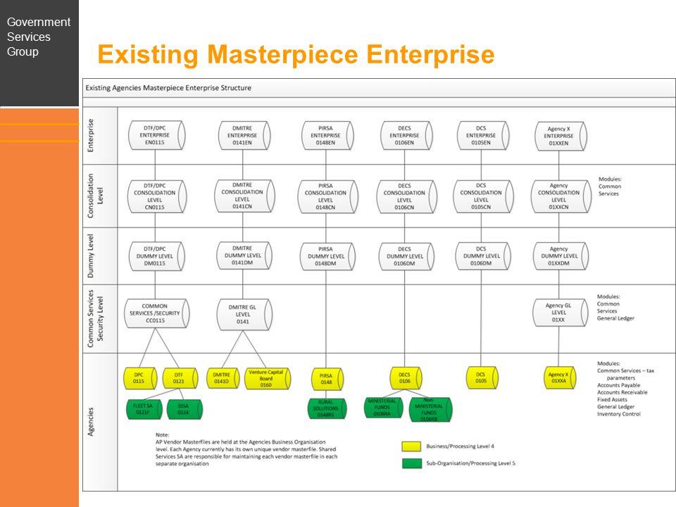 Government Services Group Future Single Masterpiece Enterprise 7