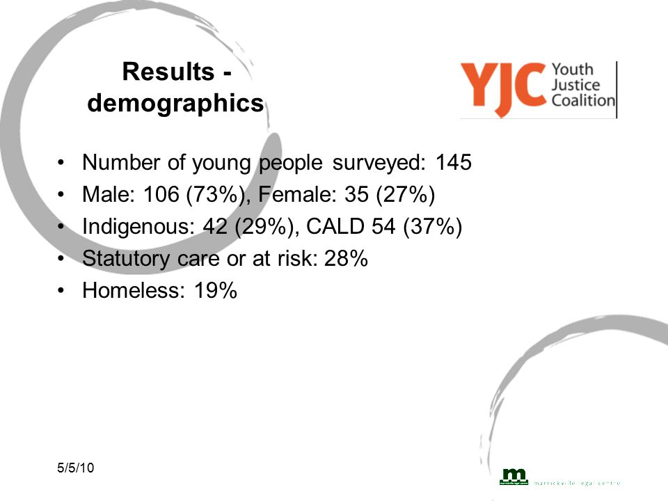 5/5/10 Results - demographics Number of young people surveyed: 145 Male: 106 (73%), Female: 35 (27%) Indigenous: 42 (29%), CALD 54 (37%) Statutory care or at risk: 28% Homeless: 19%