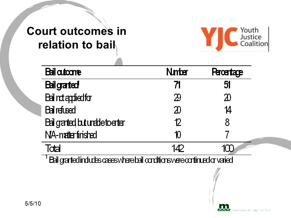 5/5/10 Court outcomes in relation to bail