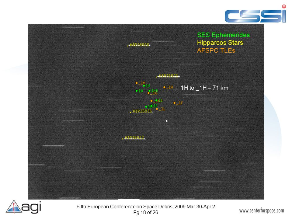 Fifth European Conference on Space Debris, 2009 Mar 30-Apr 2 Pg 18 of 26 1H to _1H = 71 km SES Ephemerides Hipparcos Stars AFSPC TLEs