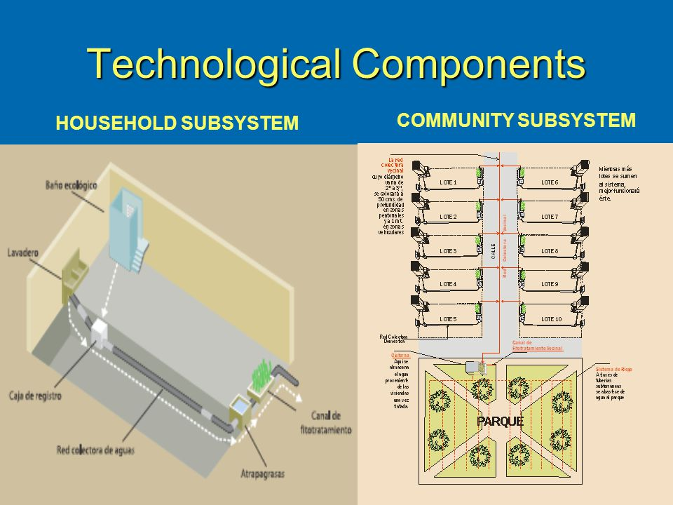 HOUSEHOLD SUBSYSTEM COMMUNITY SUBSYSTEM Technological Components