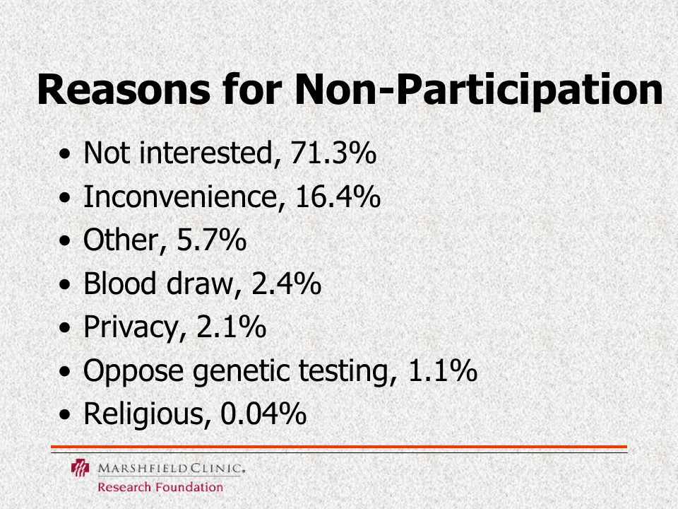 Reasons for Non-Participation Not interested, 71.3% Inconvenience, 16.4% Other, 5.7% Blood draw, 2.4% Privacy, 2.1% Oppose genetic testing, 1.1% Religious, 0.04%