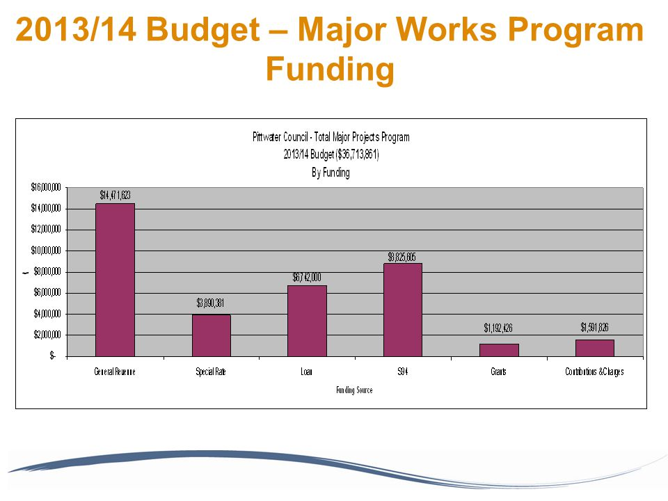 2013/14 Budget – Major Works Program Funding