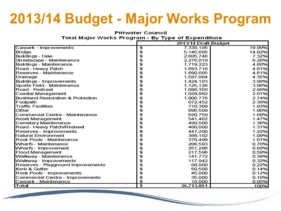 2013/14 Budget - Major Works Program