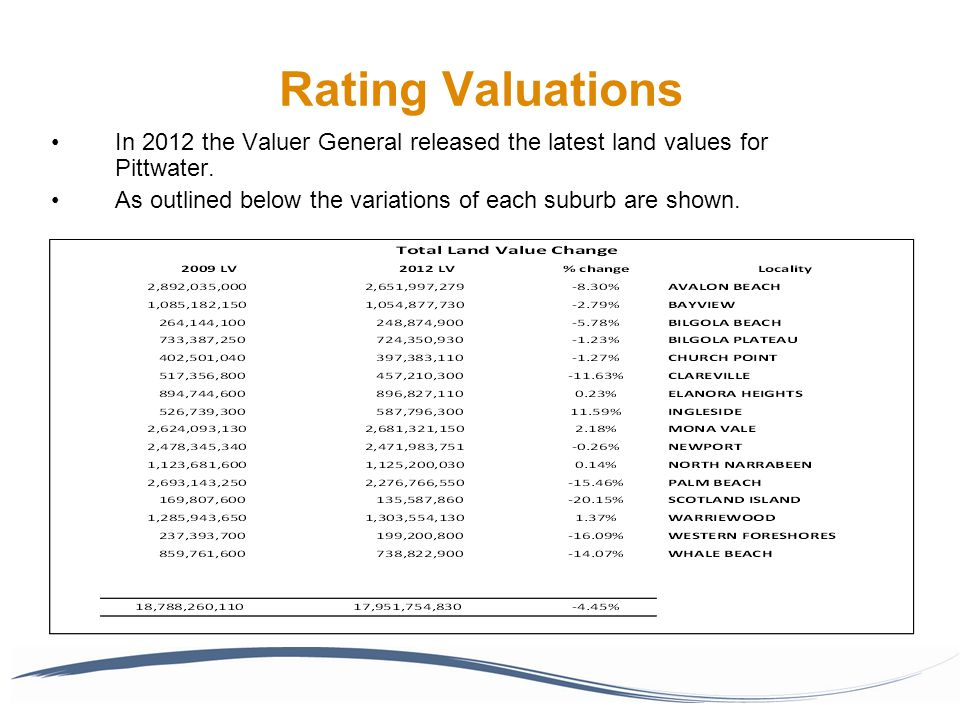 Rating Valuations In 2012 the Valuer General released the latest land values for Pittwater.