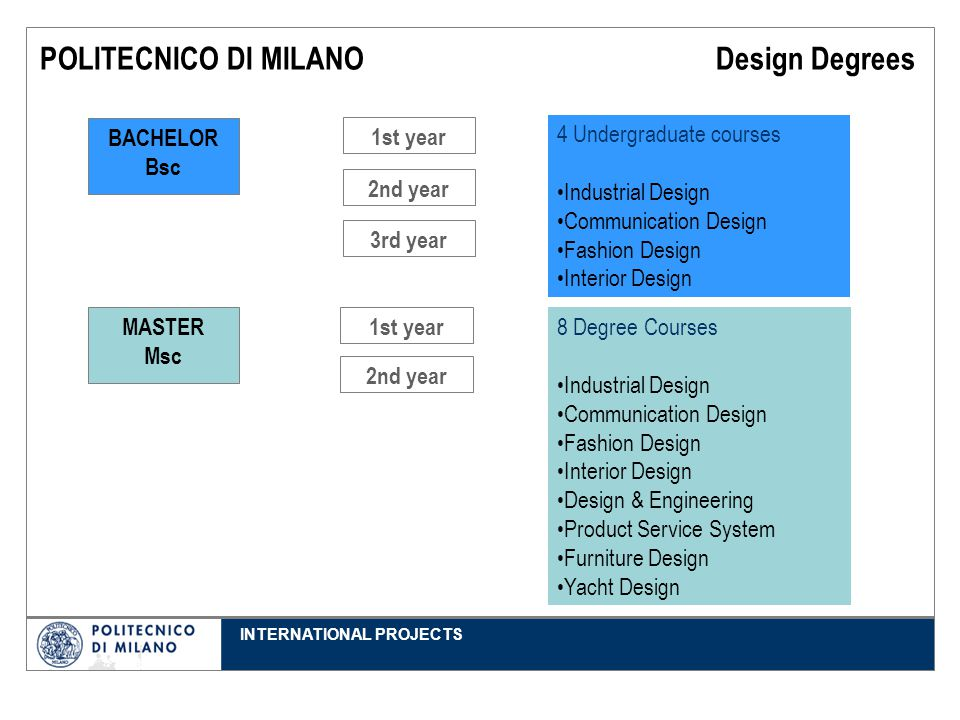 INTERNATIONAL PROJECTS POLITECNICO DI MILANO Design Degrees 3rd year 1st year 2nd year 1st year 2nd year MASTER Msc 4 Undergraduate courses Industrial Design Communication Design Fashion Design Interior Design 8 Degree Courses Industrial Design Communication Design Fashion Design Interior Design Design & Engineering Product Service System Furniture Design Yacht Design BACHELOR Bsc