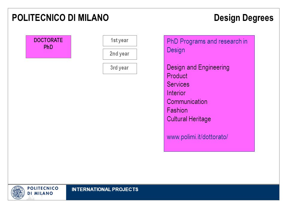 INTERNATIONAL PROJECTS POLITECNICO DI MILANO Design Degrees PhD Programs and research in Design Design and Engineering Product Services Interior Communication Fashion Cultural Heritage www.polimi.it/dottorato/ DOCTORATE PhD 3rd year 1st year 2nd year