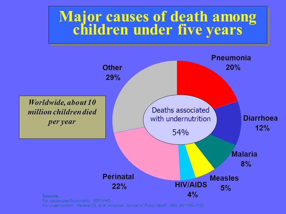 Sources: For cause-specific mortality: EIP/WHO. For undernutrition: Pelletier DL et al. American Journal of Public Health 1993, 83:1130–1133 Diarrhoea