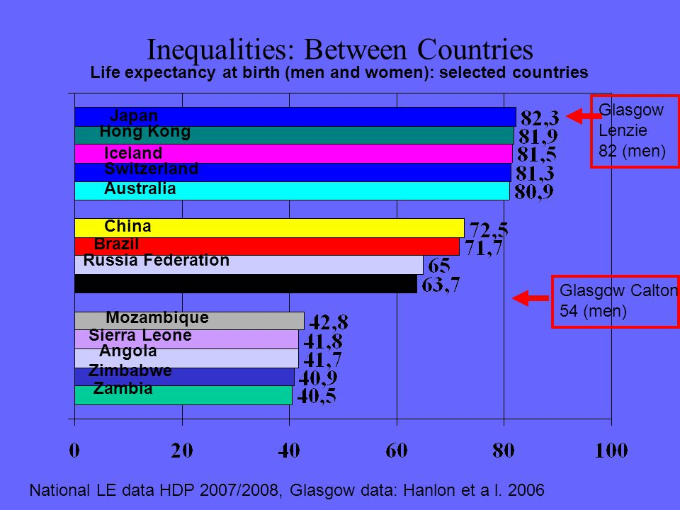Inequalities: Between Countries Life expectancy at birth (men and women): selected countries Japan Hong Kong Iceland Switzerland Australia China Brazi