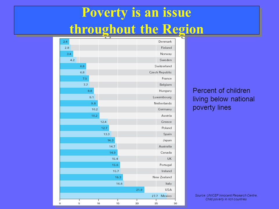 Poverty is an issue throughout the Region Percent of children living below national poverty lines Source: UNICEF Innocenti Research Centre, Child pove