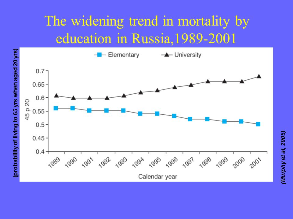 The widening trend in mortality by education in Russia,1989-2001 (probability of living to 65 yrs when aged 20 yrs) (Murphy et al, 2005)
