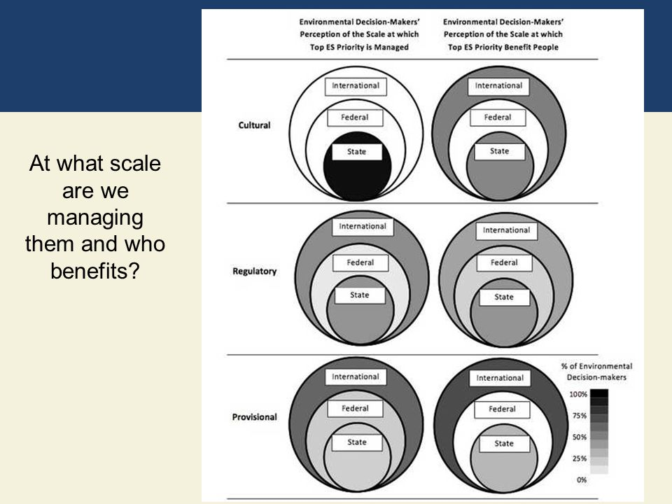 At what scale are we managing them and who benefits?