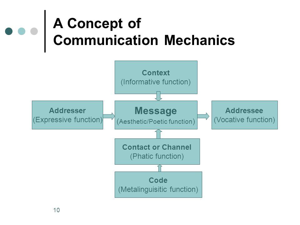 10 A Concept of Communication Mechanics Context (Informative function) Addresser (Expressive function) Addressee (Vocative function) Message ( Aesthet