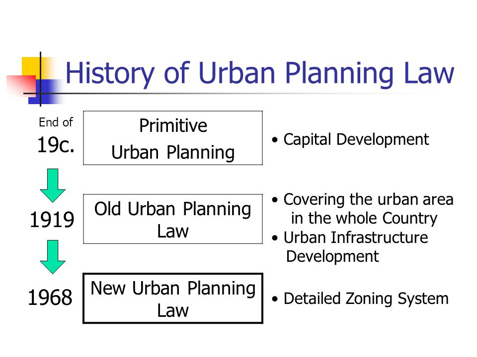 History of Urban Planning Law 1968 Detailed Zoning System End of 19c.