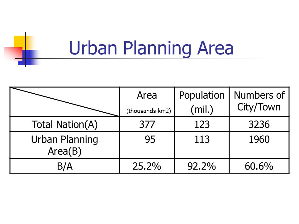 Urban Planning Area Area (thousands-km2) Population (mil.) Numbers of City/Town Total Nation(A)3771233236 Urban Planning Area(B) 951131960 B/A25.2%92.2%60.6%