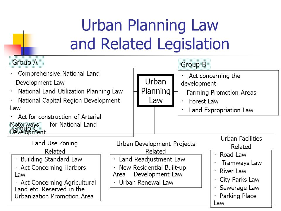 Group C Urban Planning Law and Related Legislation Urban Facilities Related Urban Planning Law ・ Comprehensive National Land Development Law ・ National Land Utilization Planning Law ・ National Capital Region Development Law ・ Act for construction of Arterial Motorways for National Land Development ・ Act concerning the development Farming Promotion Areas ・ Forest Law ・ Land Expropriation Law ・ Building Standard Law ・ Act Concerning Harbors Law ・ Act Concerning Agricultural Land etc.