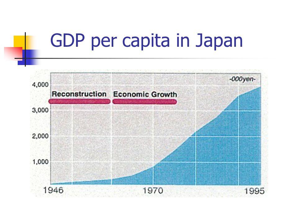 GDP per capita in Japan