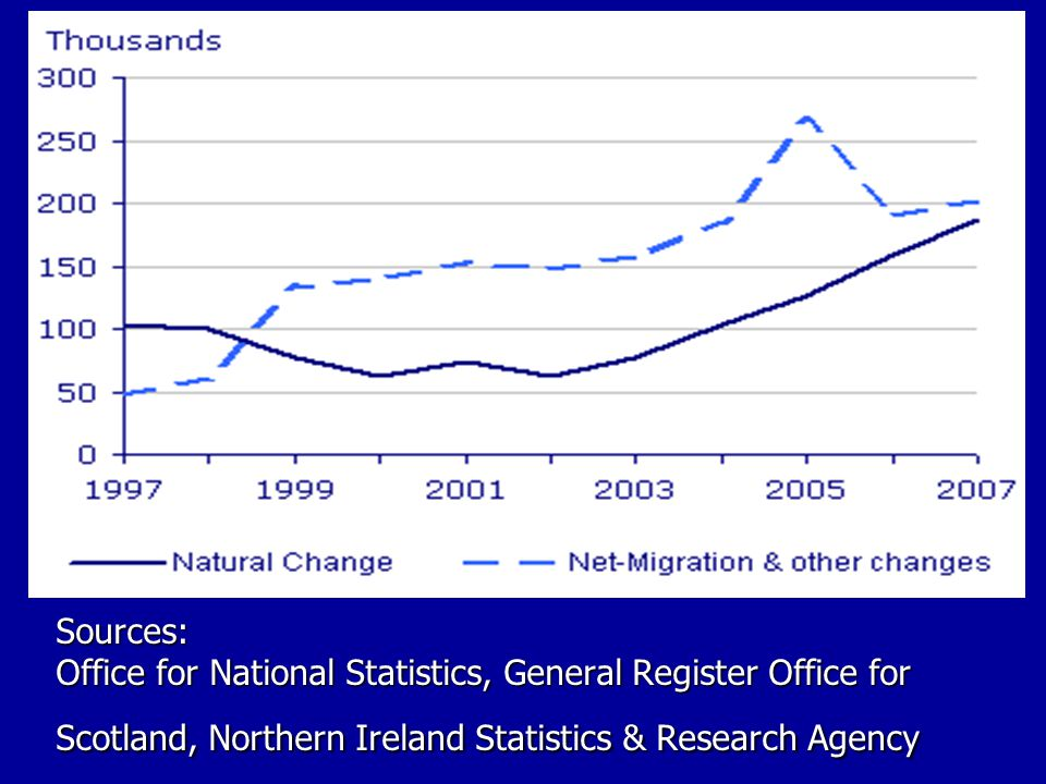 Sources: Office for National Statistics, General Register Office for Scotland, Northern Ireland Statistics & Research Agency