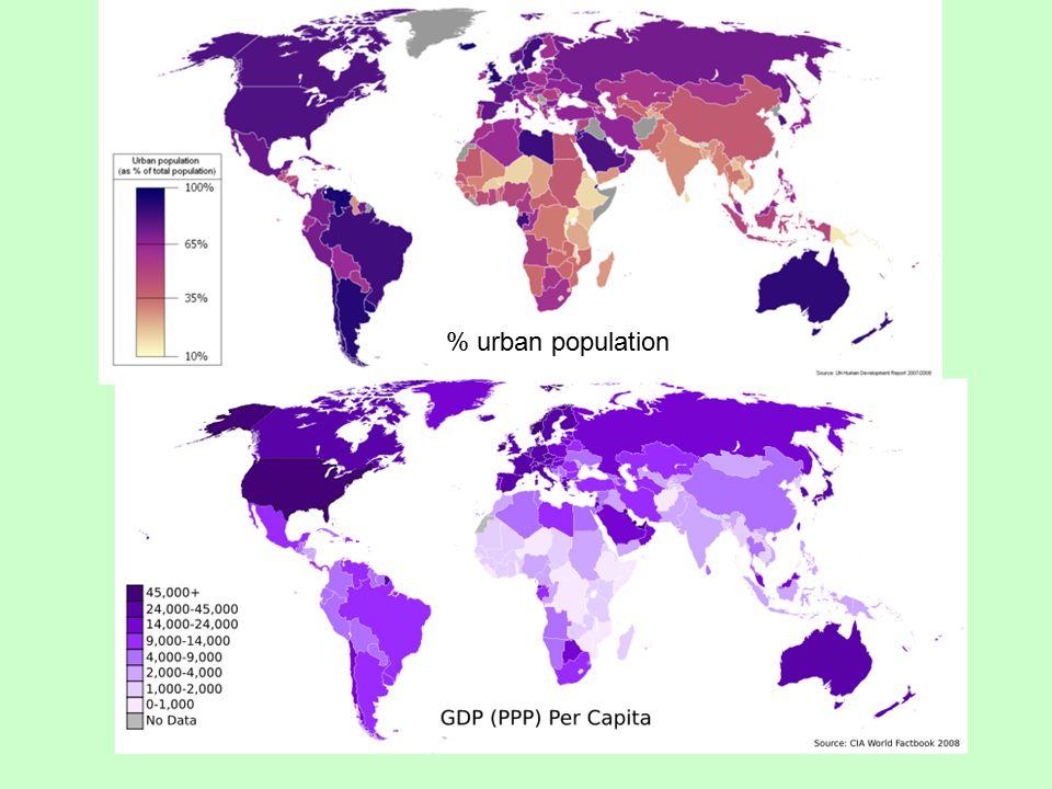 % urban population