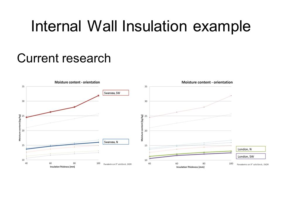 Internal Wall Insulation example Current research