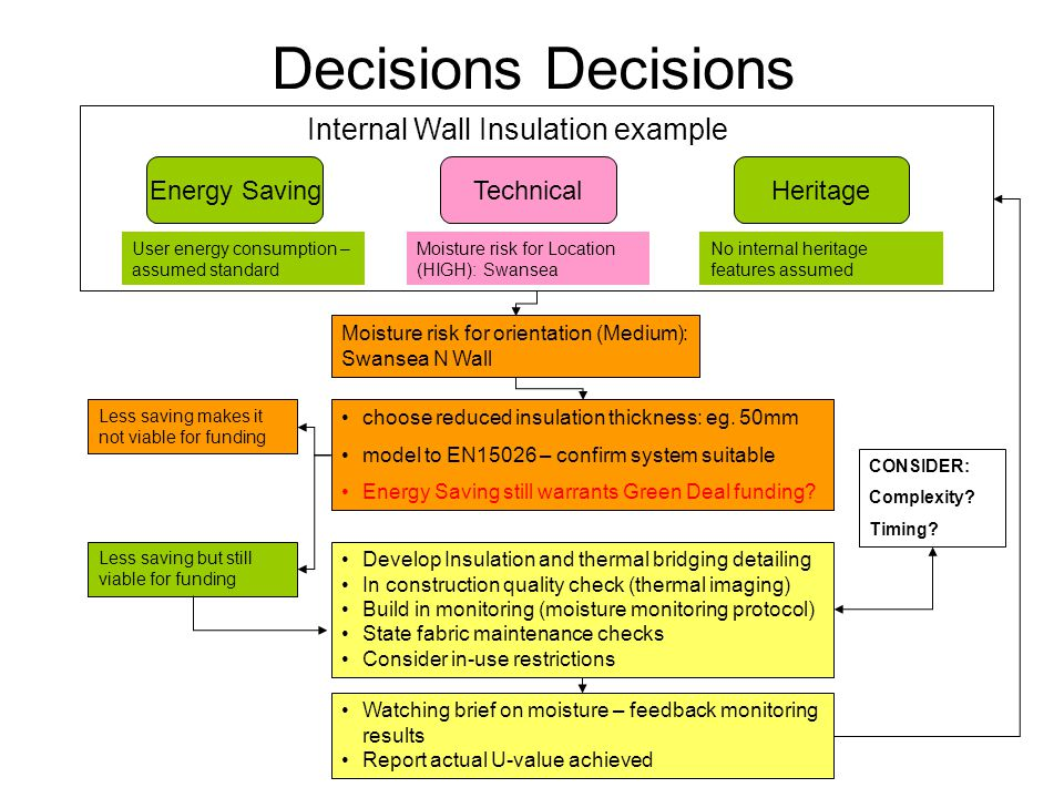 Decisions TechnicalEnergy SavingHeritage Moisture risk for orientation (Medium): Swansea N Wall choose reduced insulation thickness: eg.