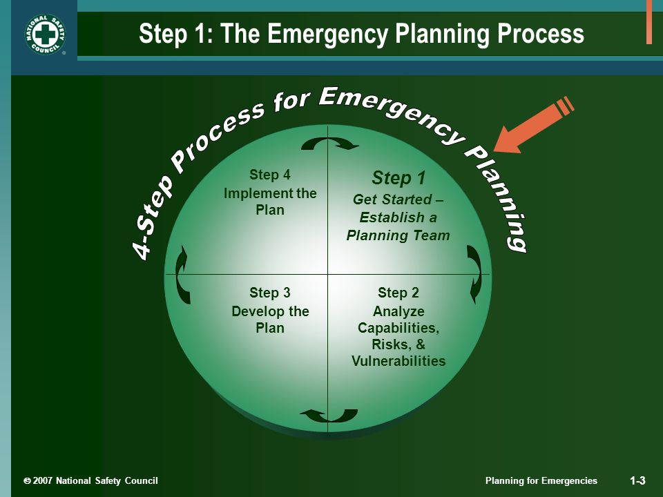  2007 National Safety Council Planning for Emergencies 1-4 Your Internal Planning Team Why use a team approach for emergency planning.