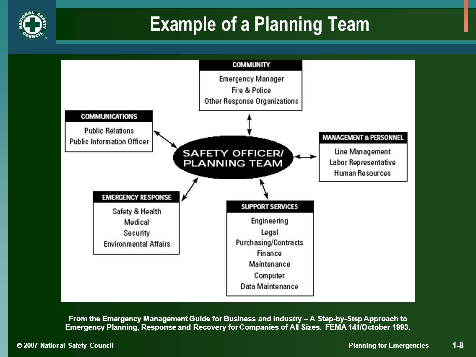  2007 National Safety Council Planning for Emergencies 1-8 Example of a Planning Team From the Emergency Management Guide for Business and Industry – A Step-by-Step Approach to Emergency Planning, Response and Recovery for Companies of All Sizes.