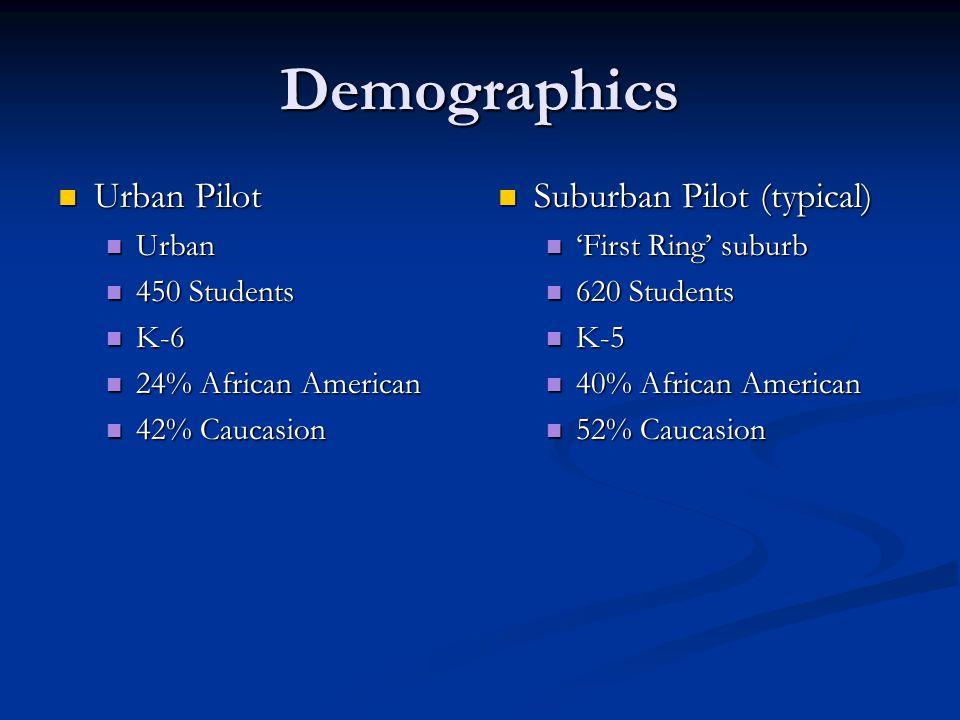 Demographics Urban Pilot Urban Pilot Urban Urban 450 Students 450 Students K-6 K-6 24% African American 24% African American 42% Caucasion 42% Caucasion Suburban Pilot (typical) 'First Ring' suburb 620 Students K-5 40% African American 52% Caucasion