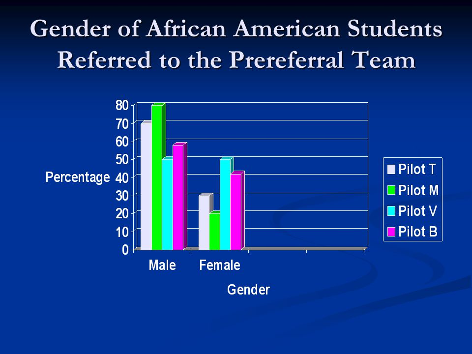 Gender of African American Students Referred to the Prereferral Team