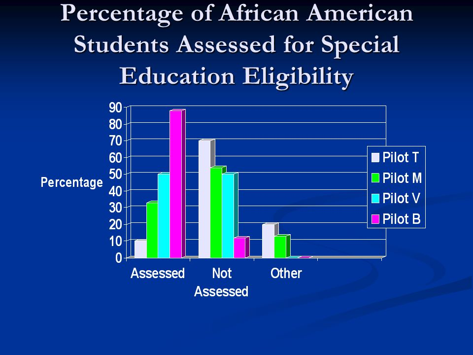 Percentage of African American Students Assessed for Special Education Eligibility