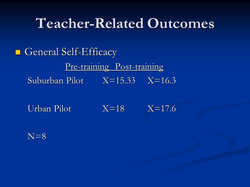 Teacher-Related Outcomes General Self-Efficacy General Self-Efficacy Pre-training Post-training Suburban Pilot X=15.33 X=16.3 Urban Pilot X=18 X=17.6 N=8