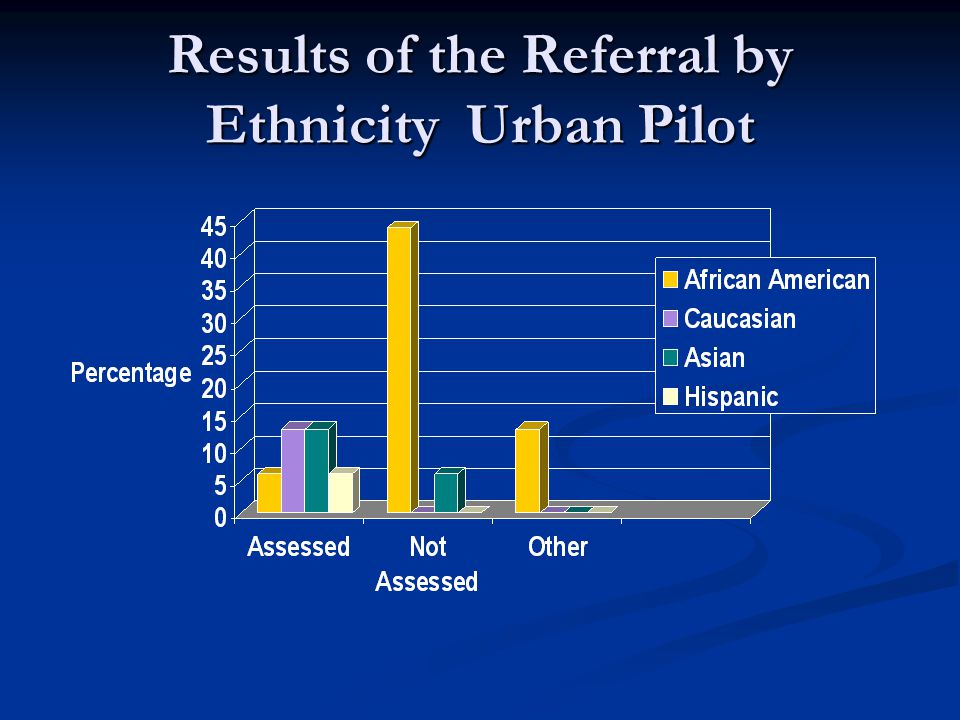 Results of the Referral by Ethnicity Urban Pilot