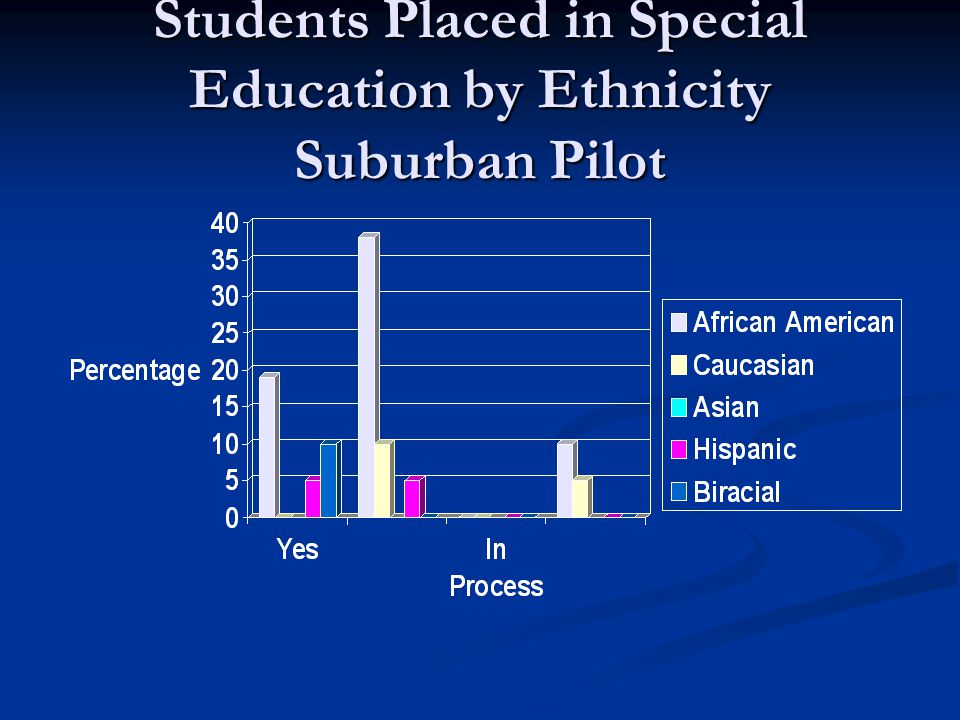 Students Placed in Special Education by Ethnicity Suburban Pilot