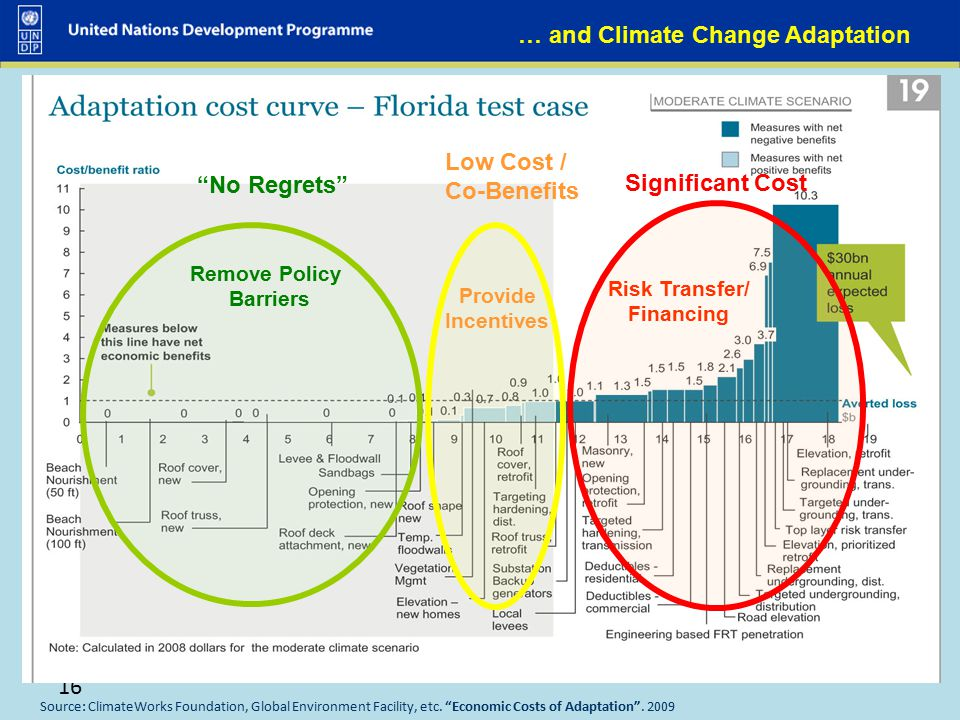 "16 Source: ClimateWorks Foundation, Global Environment Facility, etc. ""Economic Costs of Adaptation"". 2009 Risk Transfer/ Financing … and Climate Chan"