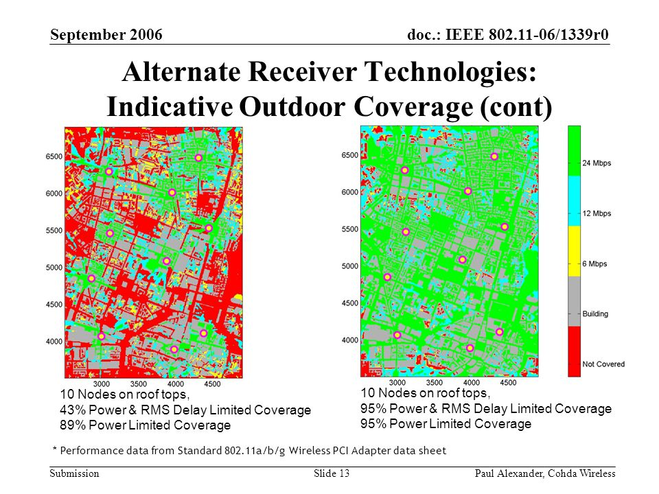 doc.: IEEE 802.11-06/1339r0 Submission September 2006 Paul Alexander, Cohda WirelessSlide 13 Alternate Receiver Technologies: Indicative Outdoor Coverage (cont) * Performance data from Standard 802.11a/b/g Wireless PCI Adapter data sheet 10 Nodes on roof tops, 43% Power & RMS Delay Limited Coverage 89% Power Limited Coverage 10 Nodes on roof tops, 95% Power & RMS Delay Limited Coverage 95% Power Limited Coverage