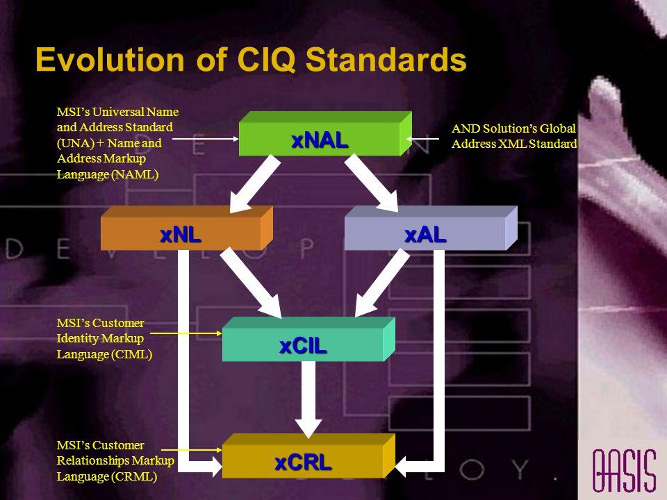 Evolution of CIQ Standards xNAL xCIL xNLxAL xCRL MSI's Universal Name and Address Standard (UNA) + Name and Address Markup Language (NAML) AND Solution's Global Address XML Standard MSI's Customer Identity Markup Language (CIML) MSI's Customer Relationships Markup Language (CRML)
