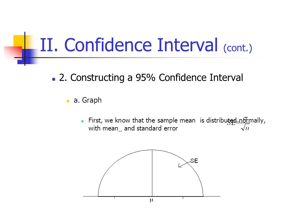 II. Confidence Interval (cont.) 2. Constructing a 95% Confidence Interval a. Graph First, we know that the sample mean is distributed normally, with m